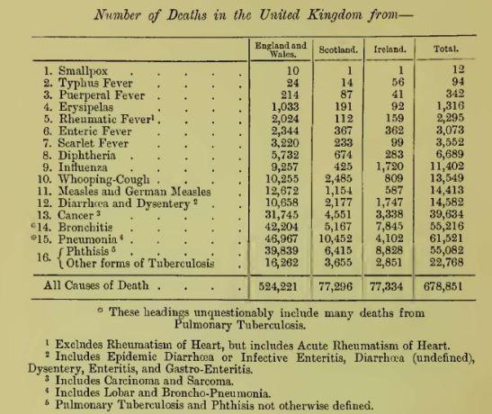 1907 Deaths